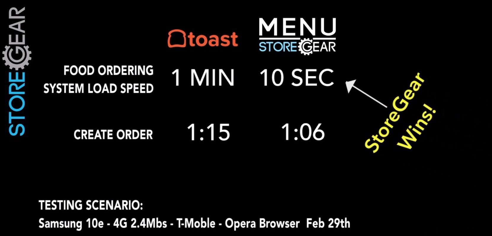 Restaurant Online Speed Test 4G